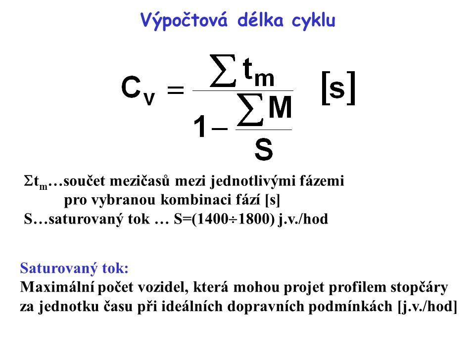 Výpočtová délka cyklu tm…součet mezičasů mezi jednotlivými fázemi pro vybranou kombinaci fází [s] S…saturovaný tok … S=(14001800) j.v./hod.